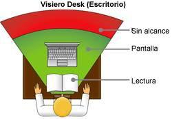 Zona alcance lentes Visiero Desk