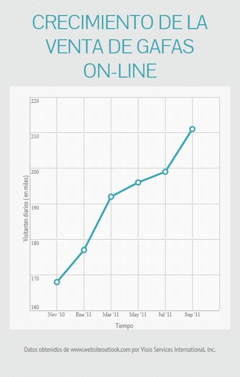 36% de las ventas en el período 2010-2011