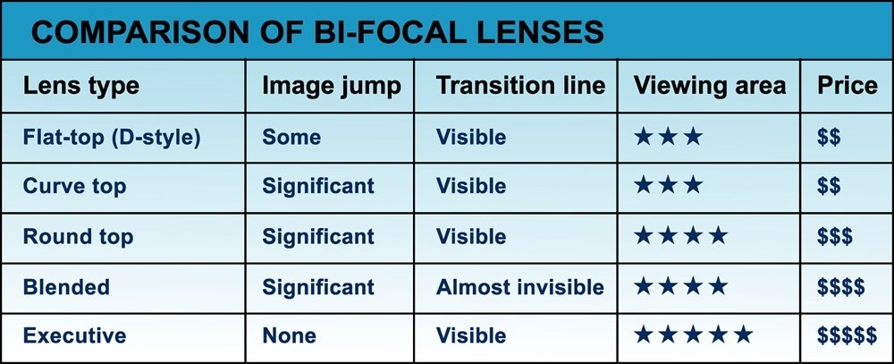 Bifocal information table chart