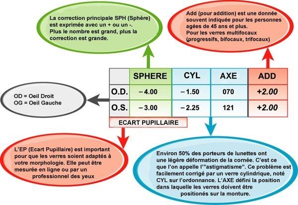 2036d786f4 Schéma pour mieux comprendre son ordonnance ophtalmologique.