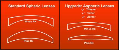 2ce7b896d3a7 Spherical vs. Aspheric Lenses - Buy Prescription Glasses Online ...